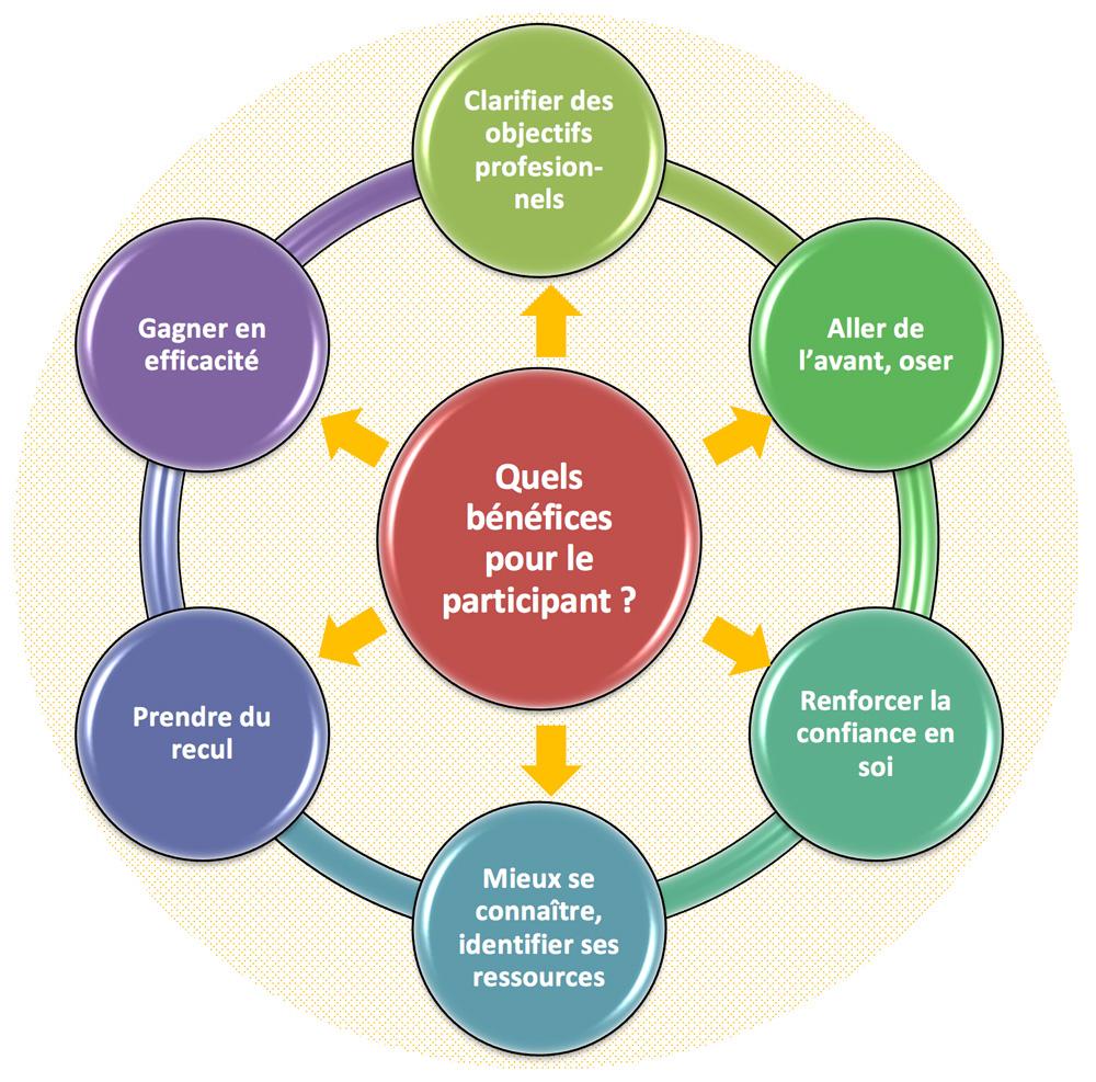 Cogether - Bénéfices pour les participants