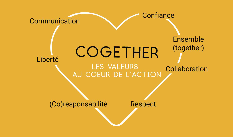 Schéma Cogether - Valeurs